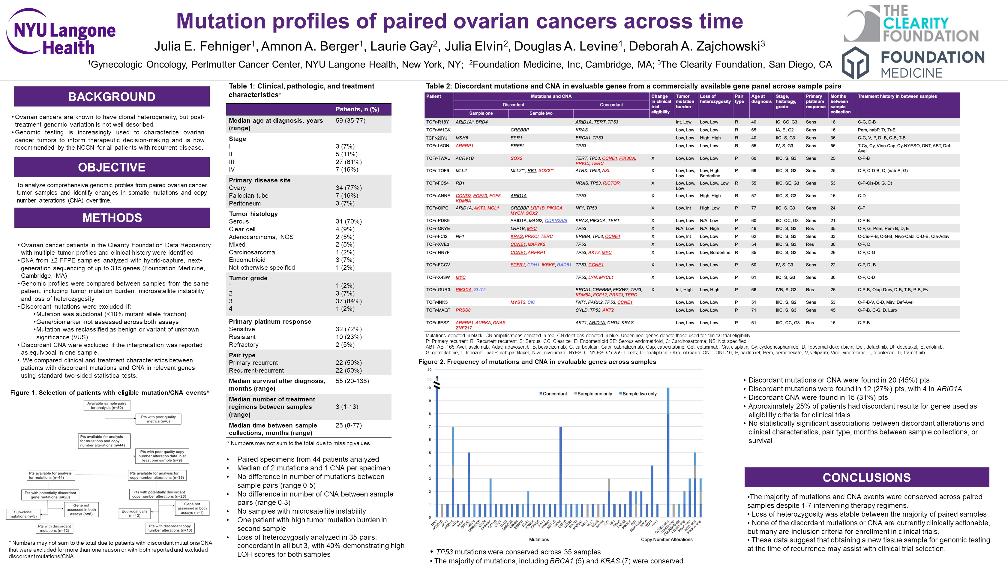 Clearity S Scientific Director Dr Deb Zajchowski Presents Poster At Sgo Genomic Mutation Profiles Of Paired Ovarian Cancers Across Time Clearity Foundation