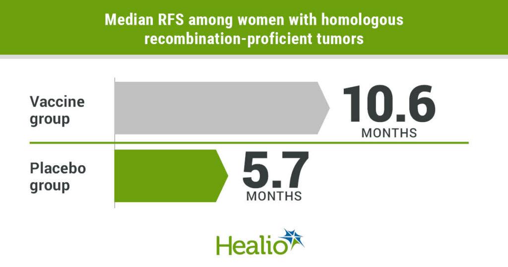 Median RFS among women with homologous recombination-proficient tumors